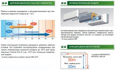 Основные преимущества кондиционеров Mitsubishi Heavy